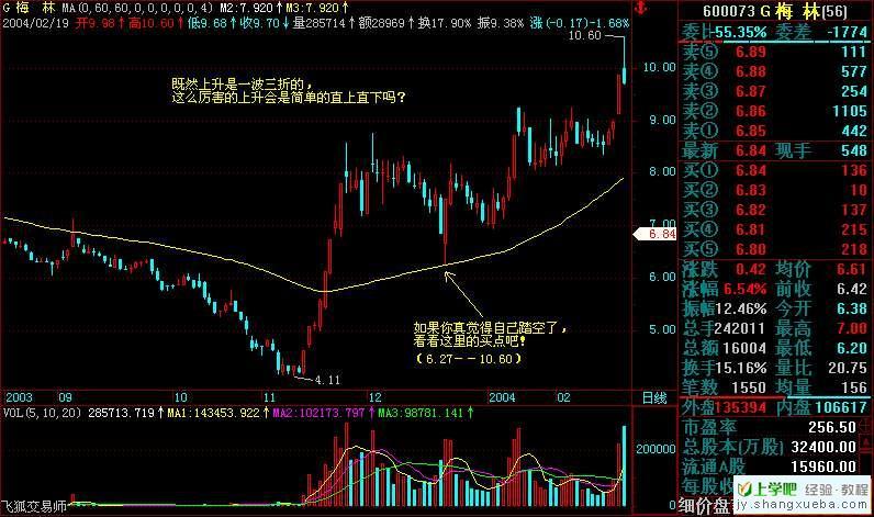 均线买卖法则与应用(图解)【炒股教程|股票教程】