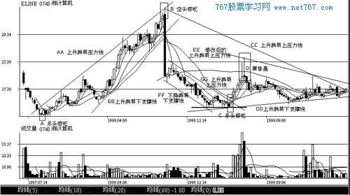 分类导航 金融/投资 股票 k线图解入门教程 k线图解入门教程 > k线图