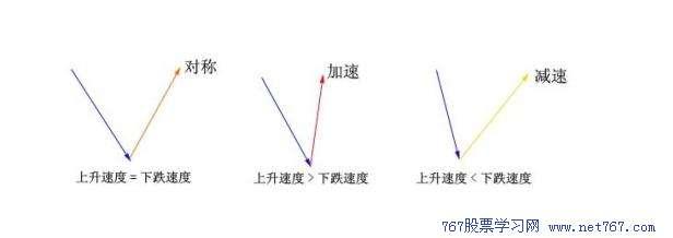 金融/投资 股票 k线组合形态图解 k线组合形态图解 > k线组合形态:v型