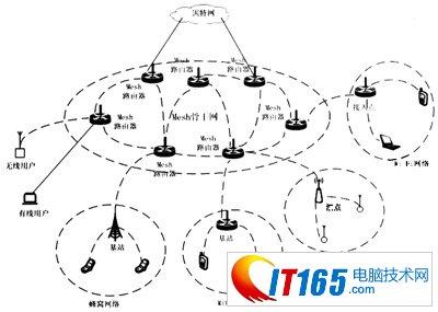 无线mesh网络结构详谈(一)