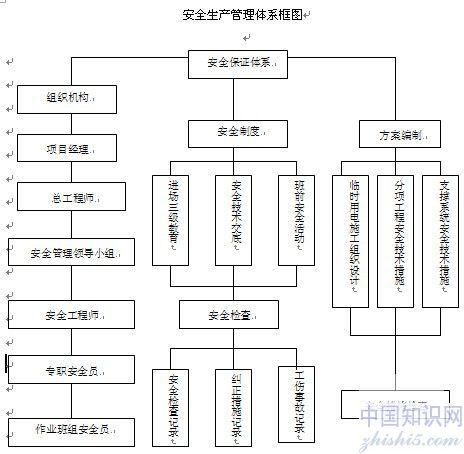 文明施工的管理组织结构框图