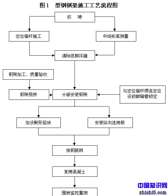 型钢钢架施工工艺流程图