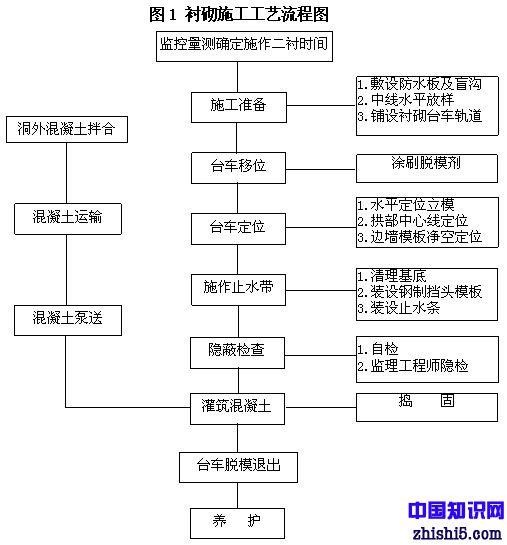 衬砌施工工艺流程图
