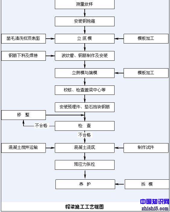 桥梁帽梁施工工艺流程图