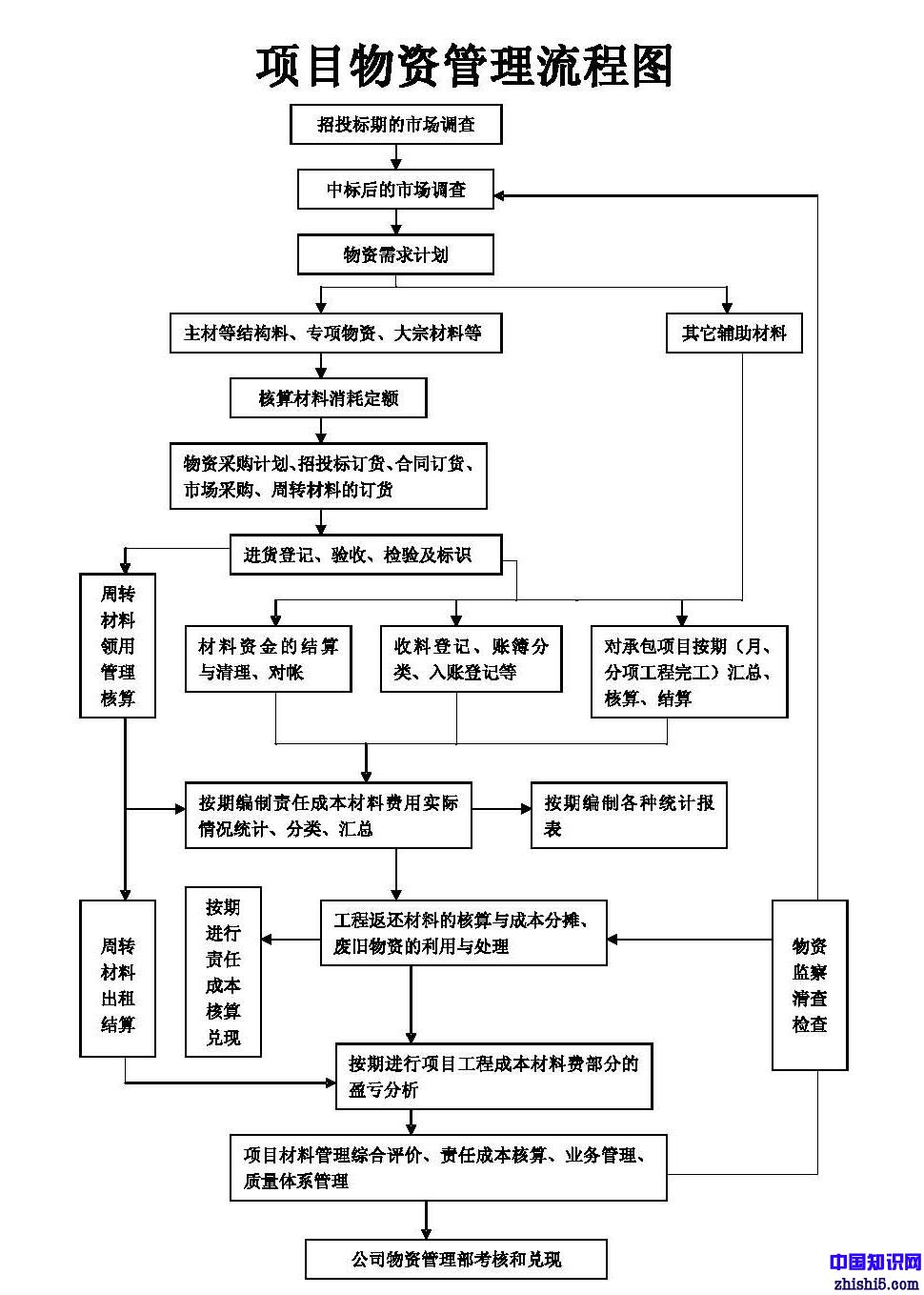 项目物资管理流程图