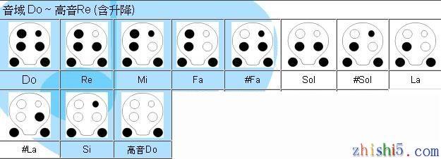 四孔陶笛指法 表