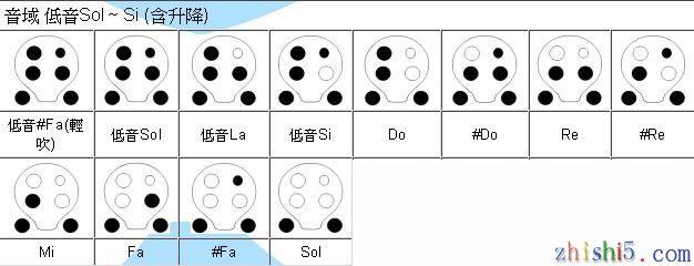 六孔埙的指法简谱